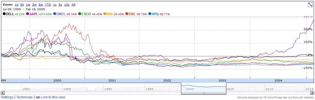 HP comparison chart